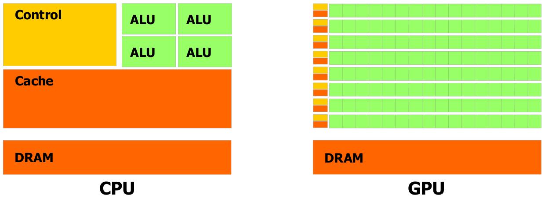 Introduction — GPU Programming